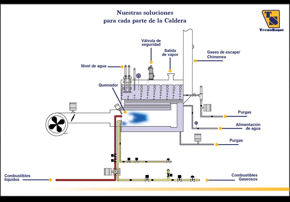 calderas-ts-componentes